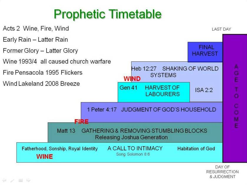 Prophetic Timetable