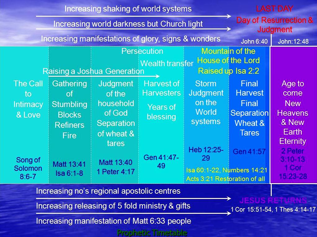 Periods of God's Prophetic Timetable