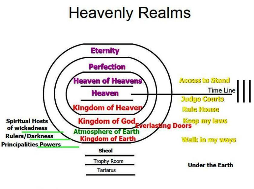 Heavenly Realms updated Feb 2013
