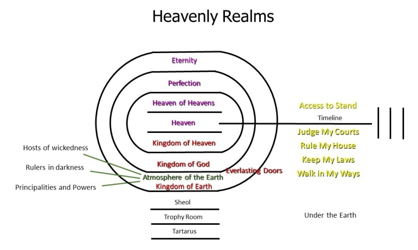 Heavenly Realms.eng