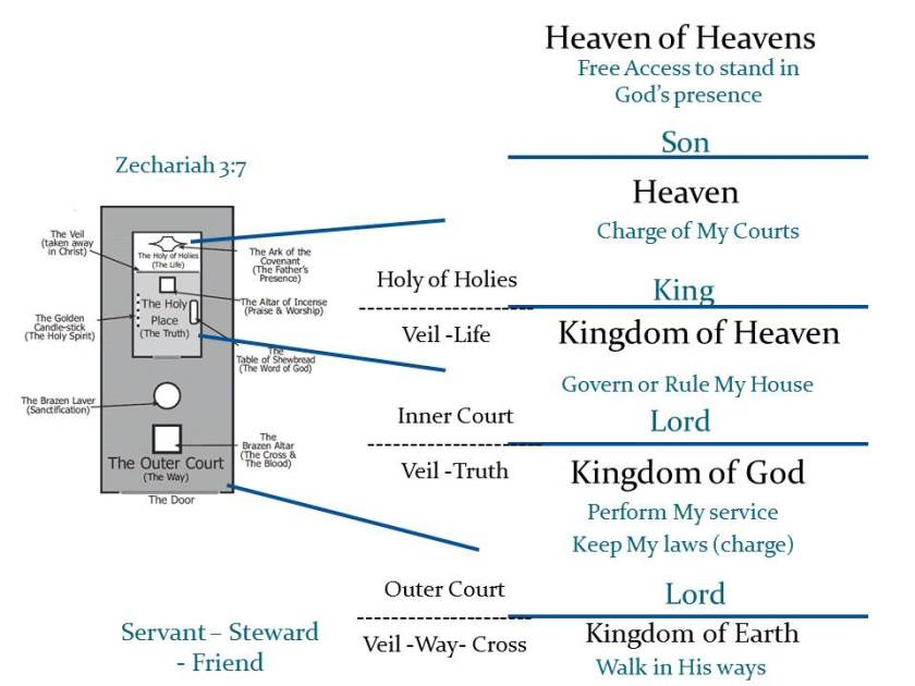 Heavenly realms 1