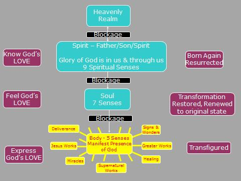 Diagram: Alive to God