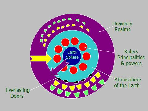 heavenly-realms-concentric1