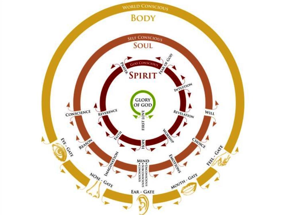 134 Gateways Of The Spirit Sons Of Issachar
