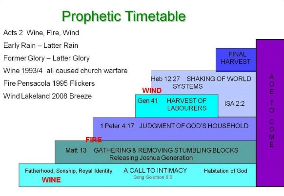 prophetic-timetable-overview20