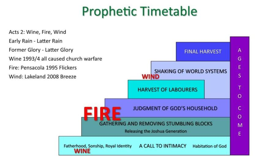 Prophetic Timetable 2019 FIRE Season