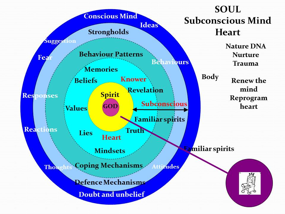 spirit soul and body relationship