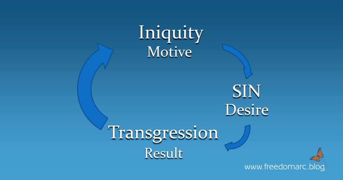 174. Iniquity, Transgression and Sin