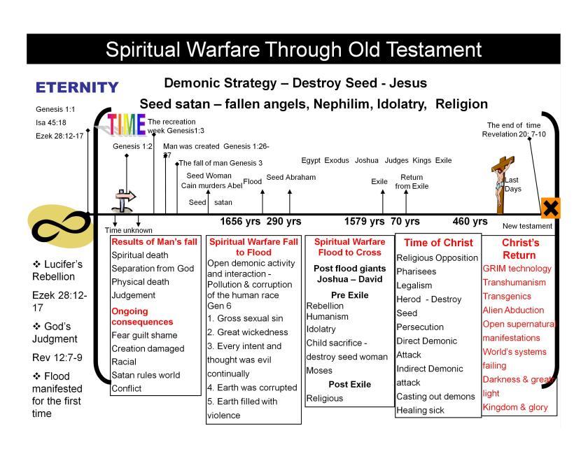 Spiritual Warfare OT