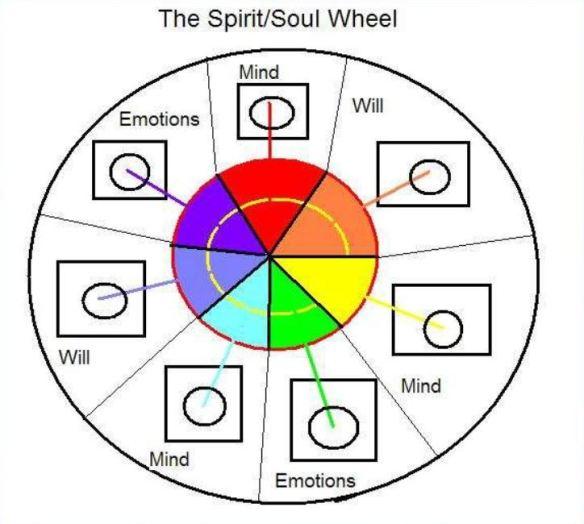 spirit-soul-wheel